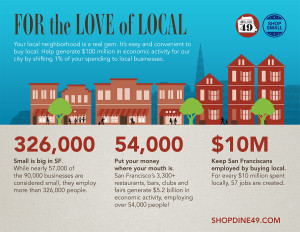 "Download the ""For the Love of Local"" infographic for important stats about the benefits of shopping and dining in San Francisco."